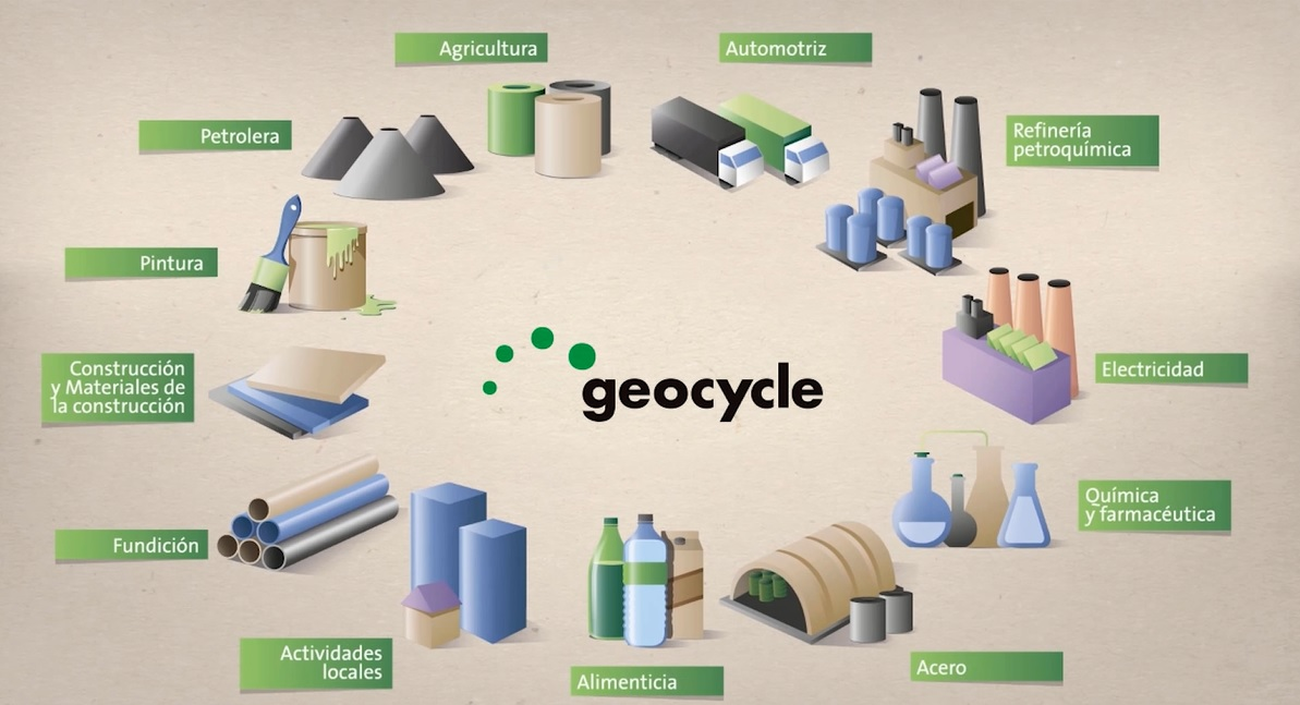 Geocycle Argentina | Waste management for a better world
